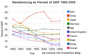 Gdp Chart By Country Manufacturing Output As A Percent Of Gdp By Country At