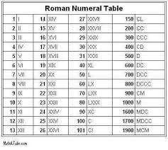 Roman Numerals Conversion Chart Roman Numerals Grid Roman Numeral Tattoos Roman Numerals