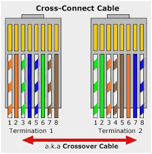 ethernet patch cable wiring diagram astonishing ethernet cable ethernet patch cable wiring diagram astonishing ethernet cable connector color code crossover latest