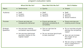 The Role Of Strategic Evaluation In Nonprofits