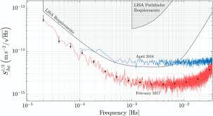 Lisa Pathfinder Wikiwand