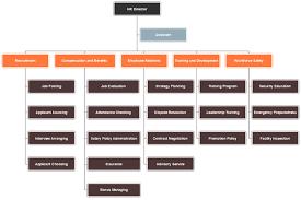 Hr Organizational Chart Sample Hr Department Org Chart Template
