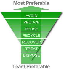 sustainability full text optimizing urban material flows sustainability 03 00155f3 1024