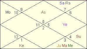 Royal Baby George Alexander Louis Horoscope Vedic Astrology