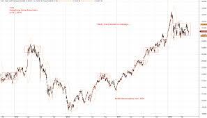 Hsi Stock Chart Hong Kong Stock Analysis Hsi Hong Kong Hang Seng Index