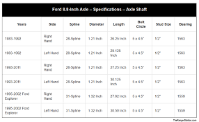 Mustang Rear End Width Chart Image Result For Ford Explorer 8 8 Rear End Torque Specs