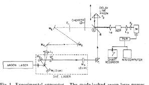 Laser Dye Chart A Study Of A Forced Mode Locked Cw Dye Laser Semantic Scholar