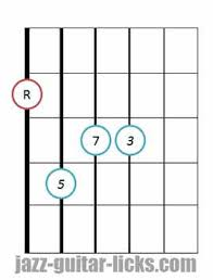 Basic Bass Chords Major 9th Chords Guitar Diagrams And Drop 2 Voicings