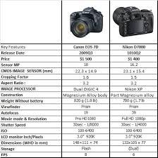 Canon Dslr Body Comparison Chart