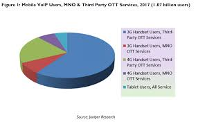Broadband Traffic Management: [Juniper Research]: mVoIP OTT Is ...