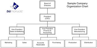 interior design organisation chart organization