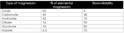 Magnesium Bioavailability Chart Magnesium Carbonate Citrate Glycinate Whats The