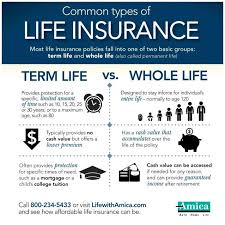 Anonymous Life Insurance Quotes Stunning 48 Ideas About Whole Life Insurance On Pinterest Life Anonymous