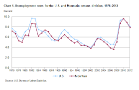 Mountain Division And State Unemployment 2012 Mountain