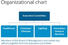 Precise Philips Organizational Chart 2019