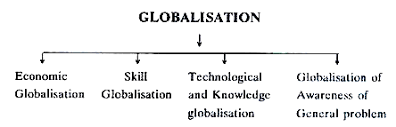 essay on globalisation types and criticism globalisation