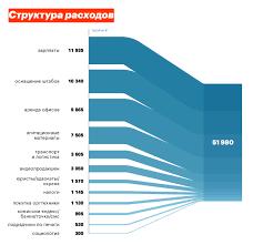 Леонид Волков Финансы кампании отчет по итогам мая