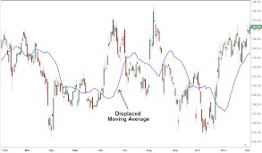 Excel Rolling Average Chart Displaced Moving Average Dma Definition And Uses