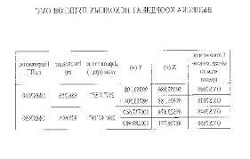Дипломная Межевой План в Московской области Дипломная работа Межевание объектов землеустройства Геология
