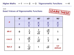 Cos Value Chart Sine Cosine Google Search Trigonometric Functions