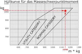 File Weight And Balance Chart 4 Svg Wikimedia Commons