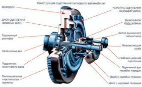 Принцип работы сцепления Готовые технические дипломные проекты и  Основная цель которой служит сцепление зачем нужно плавное соединение вала коробки передач и маховика двигателя внутреннего сгорания в моменты начала