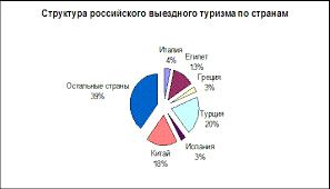 Отчет по практике Отчет по преддипломной практике в турагентстве  Таким образом половина всех выездов российских туристов приходится на три страны Китай Турцию и Египет