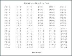 11 20 Tables Chart 13 Times Tables Chart Kookenzo Com