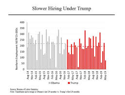 Steven Rattners Morning Joe Charts Debunking Trumps