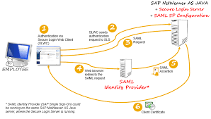 Saml Authentication Configuring Saml 2 0 Authentication For Your Secure Login