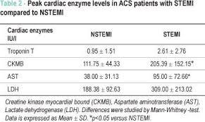 Comparing Cardiac Enzymes With Stemi Vs Nstemi Cardiac