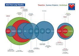 associazione culturale linguistica educational theatrino timeline
