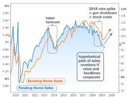 Refi Rates Chart Why 2019 Could Actually Be Great For Housing And Mortgage