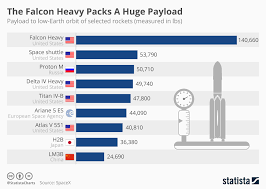 Chart The Falcon Heavy Packs A Huge Payload Statista