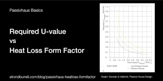 u value vs heat loss form factor