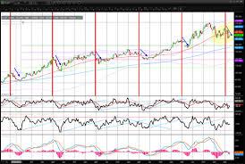 Trading Seasonality And Cycles China