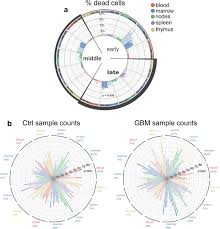 Systemic Immune Response Profiling With Sylaras Implicates A