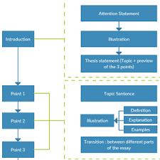 Cold Storage Process Flow Chart Process Flow Diagram Food