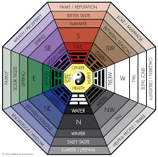 All About the Classical Feng Shui Bagua (Home or Office) - Pixel Media
