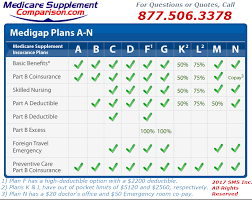 Medicare Supplement Plan Chart Medigap Coverage Chart Medicare Supplement Comparison Com