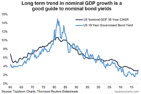 Growth Of Us Government Chart Infrastructure Investment Long Term Gdp Growth And Us Bond