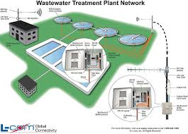 wastewater treatment plant network diagram helpful wired and Wired Network Diagram wastewater treatment plant network diagram helpful wired and wireless diagrams pinterest wired router network diagram