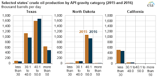Api Oil Rating Chart The Api Gravity Of Crude Oil Produced In The U S Varies