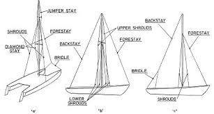 rigging small sailboats chapter 4 4 4 typical standing rigging configurations the rig in a uses jumper struts which are splayed out diagonally from the mast in order to clear the shrouds