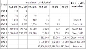 Clean Room Classifications Chart Pharma Guidelines Validations Clean Room Classification