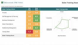 Sales Skills Assessment Demand Metric