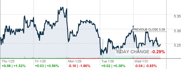 Sprint Stock Quote Custom S Sprint Corp Stock Quote CNNMoney Tigre Pinterest