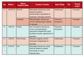 Jurnal menampung tulisan atau karya ilmiah berupa hasil penelitian. Pedoman Penilaian Sikap Oleh Pendidik Dalam Kurikulum 2013