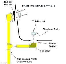 bathtub drain installation anatomy of bathtub drain installation in concrete bathtub drain installation