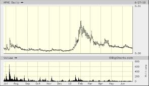 Nphc Stock Chart Nutra Pharma Corp Otcmkts Nphc Makes A Splash Oracle